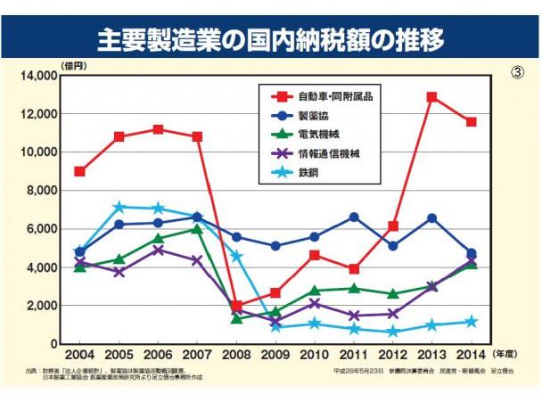 足立議員資料「主要製造業の国内納税額の推移」